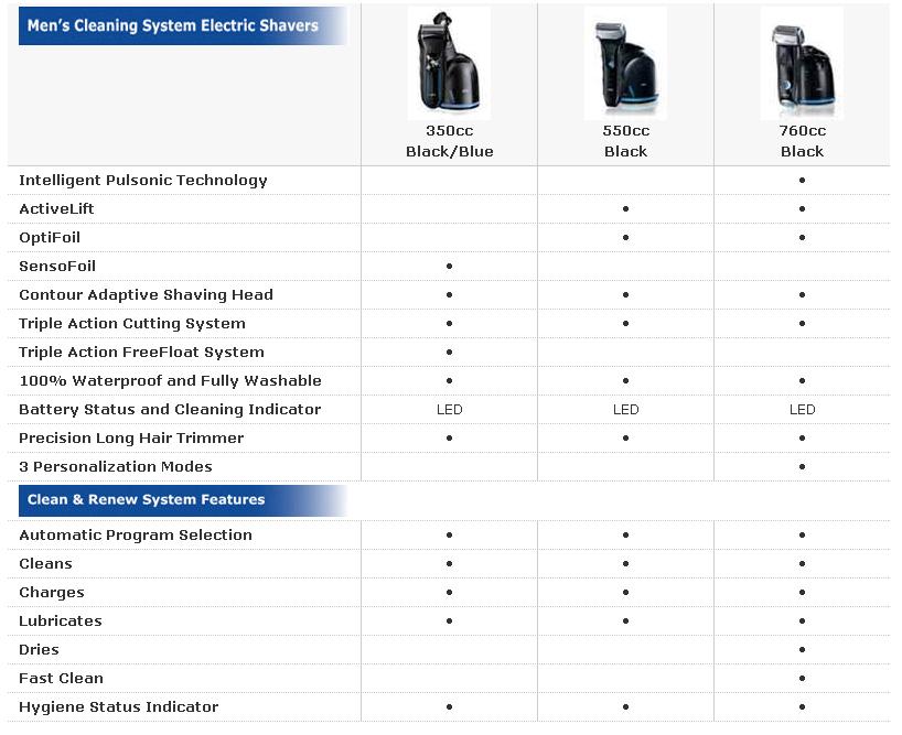 Braun Comparison Table